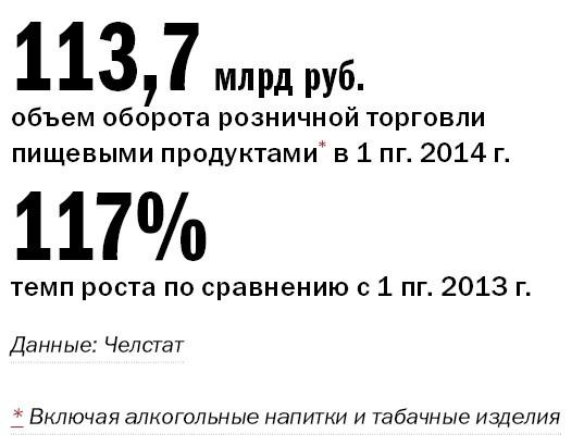 Рейтинг продуктового ритейла в Челябинске 2
