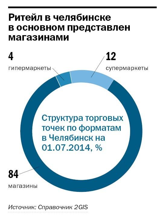 Рейтинг продуктового ритейла в Челябинске 4