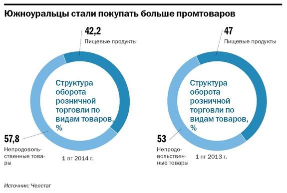 Рейтинг продуктового ритейла в Челябинске 3
