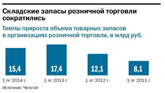 Рейтинг продуктового ритейла в Челябинске 5