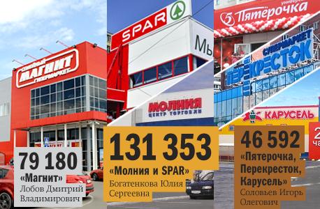 Рейтинг продуктового ритейла в Челябинске 6