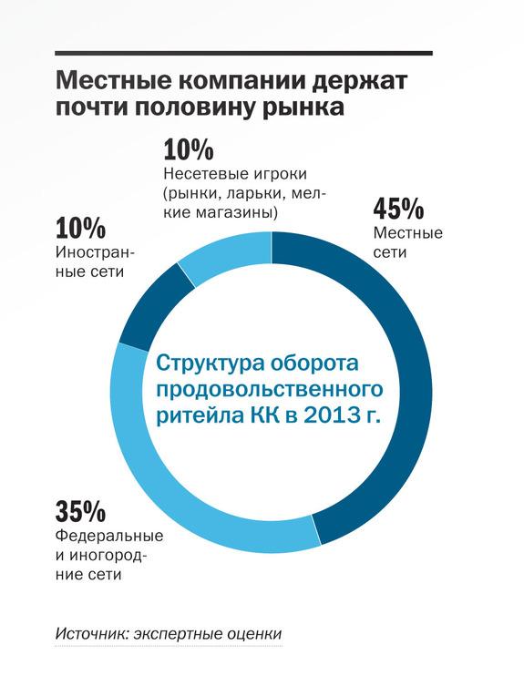 Рейтинг продуктового ритейла в Красноярске 6