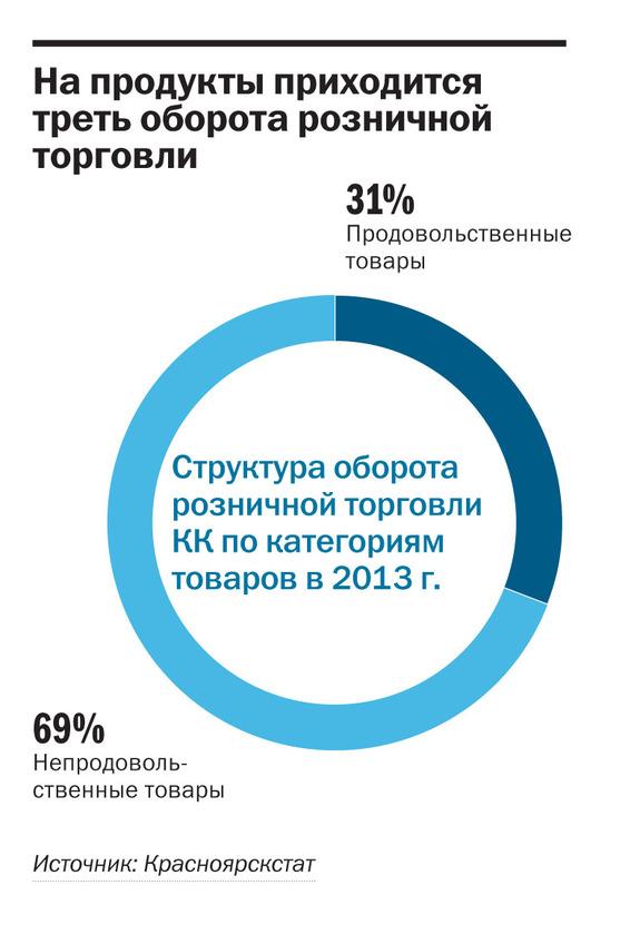 Рейтинг продуктового ритейла в Красноярске 7