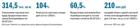 Рейтинг продуктового ритейла в Екатеринбурге 9