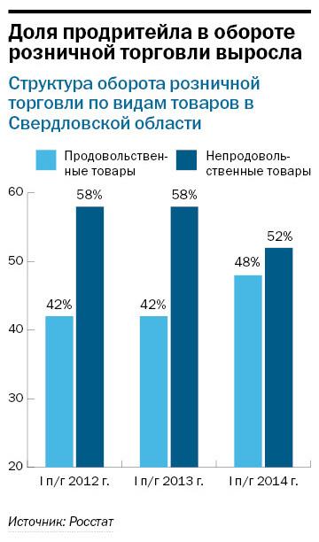 Рейтинг продуктового ритейла в Екатеринбурге 10