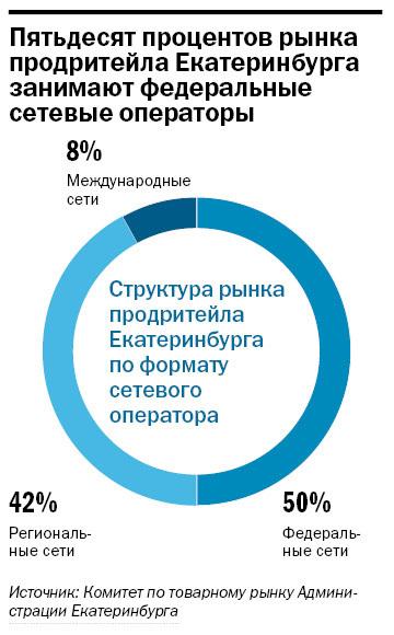 Рейтинг продуктового ритейла в Екатеринбурге 11