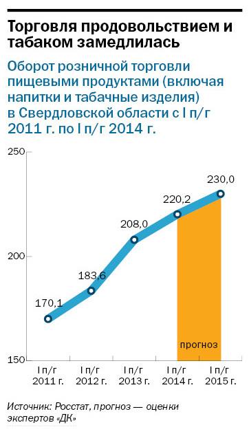 Рейтинг продуктового ритейла в Екатеринбурге 13