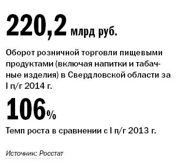 Рейтинг продуктового ритейла в Екатеринбурге 8