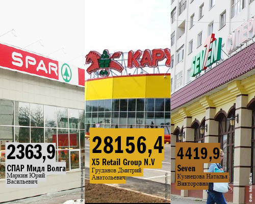 Рейтинг предприятий розничной торговли в Нижнем Новгороде 15