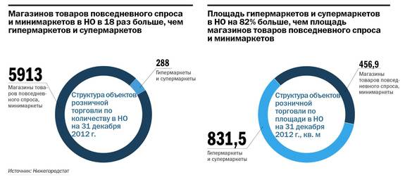 Рейтинг предприятий розничной торговли в Нижнем Новгороде 12