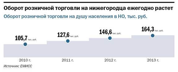 Рейтинг предприятий розничной торговли в Нижнем Новгороде 13