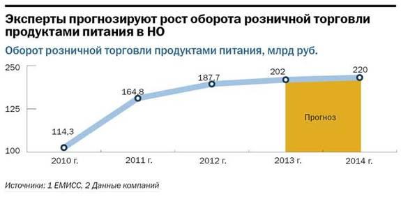 Рейтинг предприятий розничной торговли в Нижнем Новгороде 16