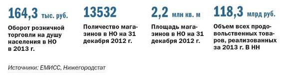 Рейтинг предприятий розничной торговли в Нижнем Новгороде 11