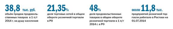 Рейтинг продуктового ритейла в Ростове-на-Дону 1