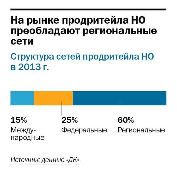 Рейтинг предприятий розничной торговли в Нижнем Новгороде 14