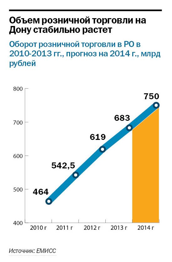 Рейтинг продуктового ритейла в Ростове-на-Дону 2