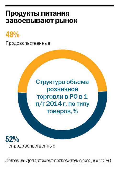 Рейтинг продуктового ритейла в Ростове-на-Дону 3