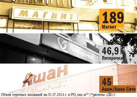 Рейтинг продуктового ритейла в Ростове-на-Дону 4
