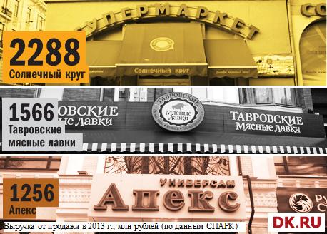 Рейтинг продуктового ритейла в Ростове-на-Дону 5