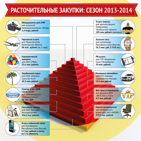 Челябинский экс-губернатор стал лидером по расточительности среди чиновников 1