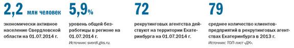 Рейтинг рекрутинговых агентств Екатеринбурга 2014 2