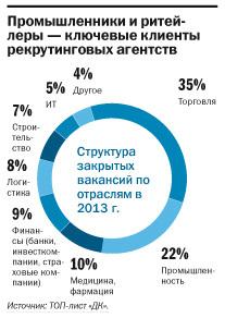 Рейтинг рекрутинговых агентств Екатеринбурга 2014 3