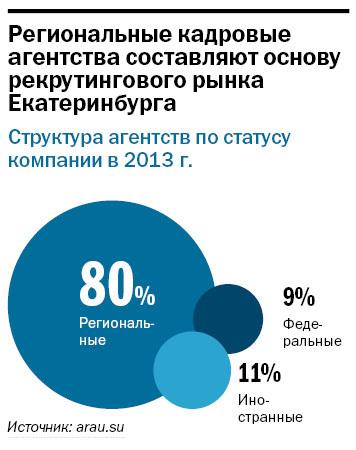 Рейтинг рекрутинговых агентств Екатеринбурга 2014 4