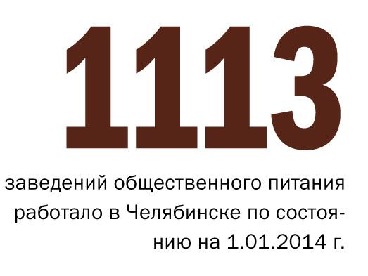 В Челябинске ожидается самое массовое с 2008 года закрытие ресторанов 1
