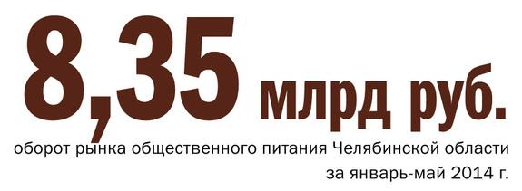 В Челябинске ожидается самое массовое с 2008 года закрытие ресторанов 3