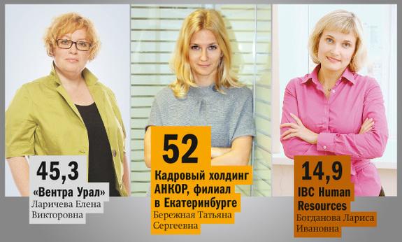 Рейтинг рекрутинговых агентств Екатеринбурга 2014 5