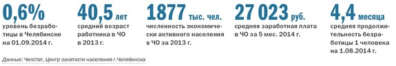 Рейтинг рекрутинговых агентств в Челябинске 1