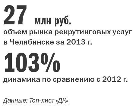 Рейтинг рекрутинговых агентств в Челябинске 2