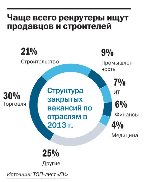 Рейтинг рекрутинговых агентств в Красноярске 1