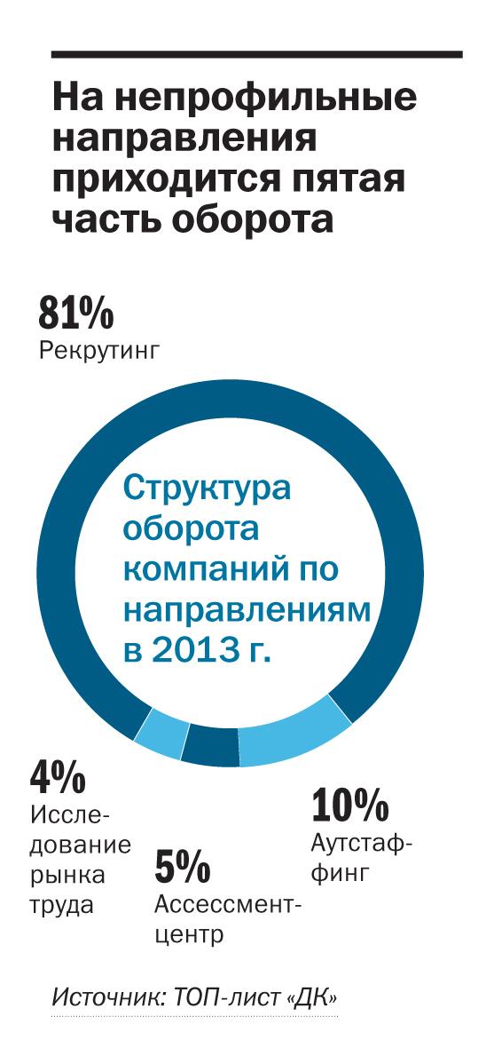 Рейтинг рекрутинговых агентств в Красноярске 2