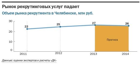 Рейтинг рекрутинговых агентств в Челябинске 13