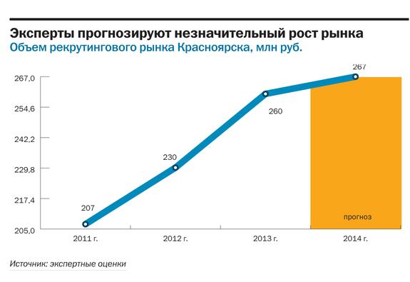 Рейтинг рекрутинговых агентств в Красноярске 6