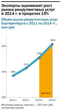 Рейтинг рекрутинговых агентств Екатеринбурга 2014 7