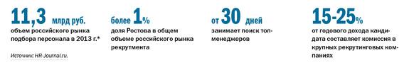 Рейтинг рекрутинговых агентств в Ростове-на-Дону 1