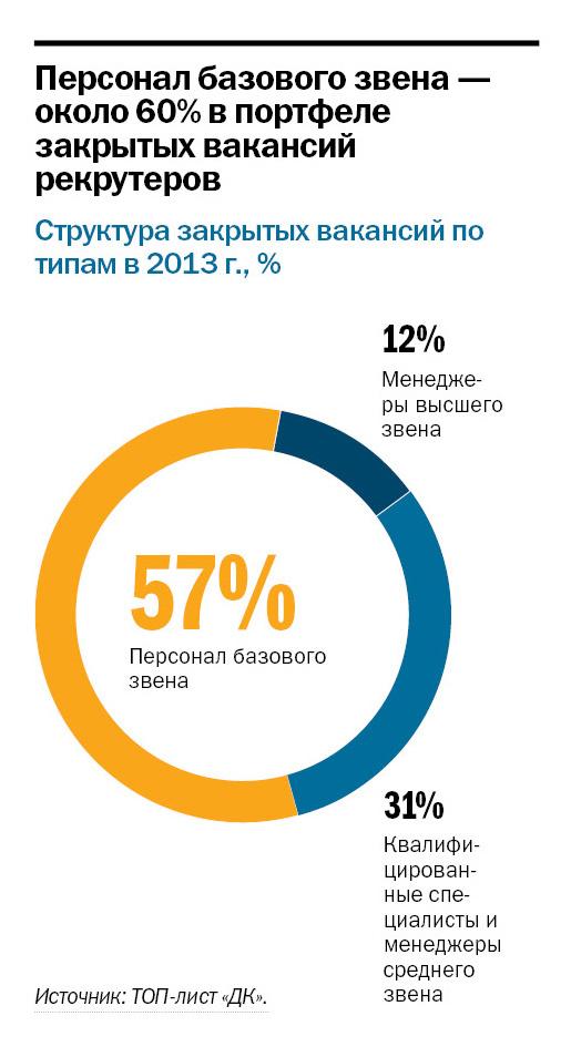 Рейтинг рекрутинговых агентств в Ростове-на-Дону 2