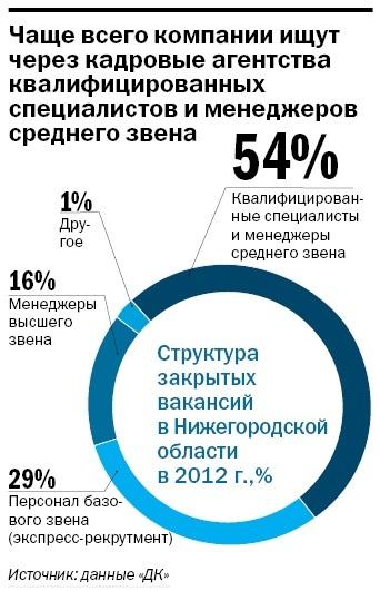 Рейтинг рекрутинговых агентств в Нижнем Новгороде 9