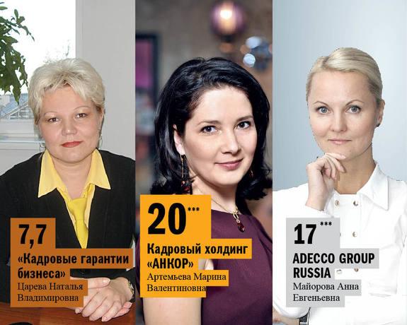 Рейтинг рекрутинговых агентств в Нижнем Новгороде 10