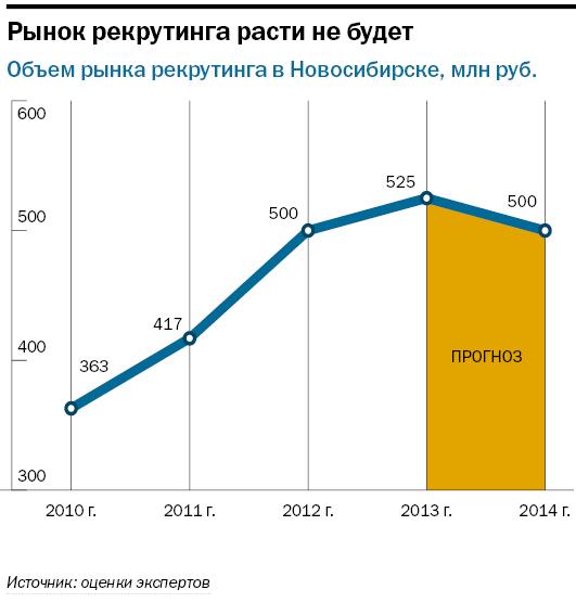 Рейтинг рекрутинговых агентств в Новосибирске 5