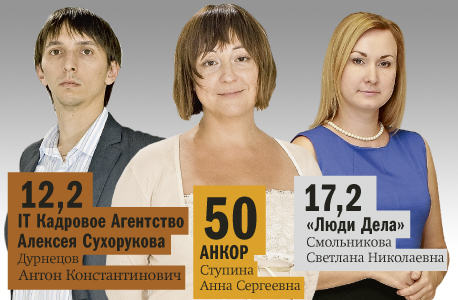 Рейтинг рекрутинговых агентств в Новосибирске 2