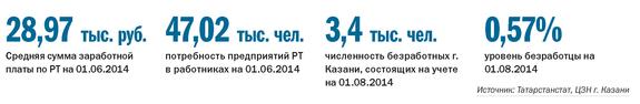 Рейтинг рекрутинговых агентств в Казани 1