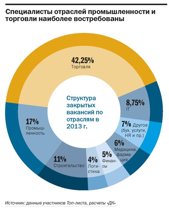 Рейтинг рекрутинговых агентств в Казани 2