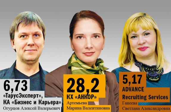 Рейтинг рекрутинговых агентств в Казани 3