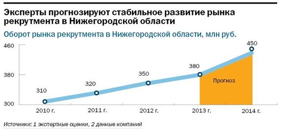 Рейтинг рекрутинговых агентств в Нижнем Новгороде 11
