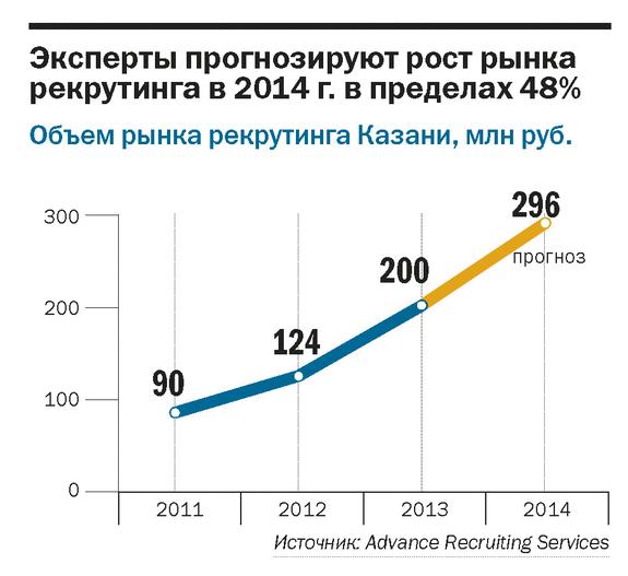 Рейтинг рекрутинговых агентств в Казани 5