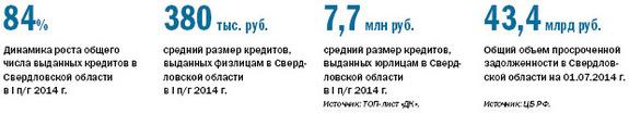 Рейтинг банков Екатеринбурга 2016 29