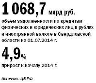 Рейтинг банков Екатеринбурга 2016 28
